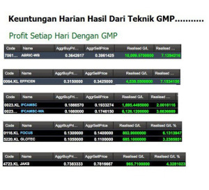 Teknik cara untuk jana untung saham hari-hari guna teknik GMP sebagai trader