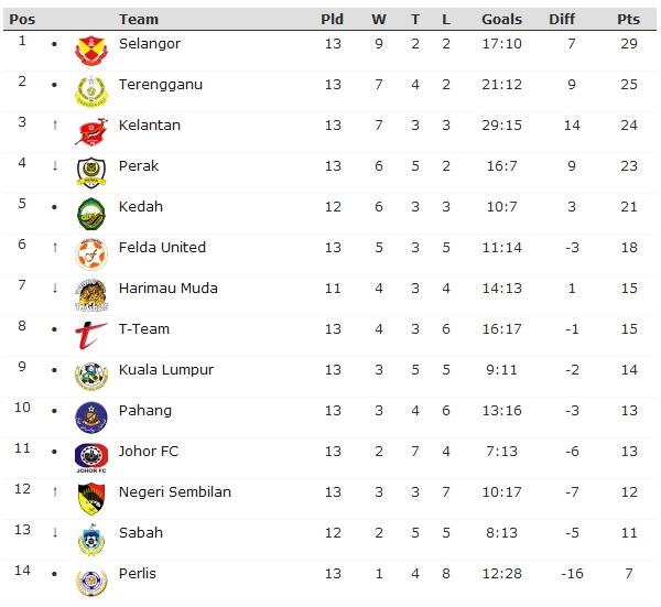 carta kedudukan terkini liga super 2011 KEDUDUKAN TERKINI LIGA SUPER 2011 (19 APRIL)