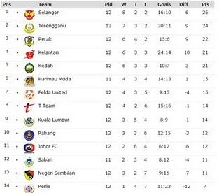 kedudukan terkini carta Liga Super 2011 KEPUTUSAN TERKINI & KEDUDUKAN CARTA LIGA SUPER 2011 (16 APRIL)