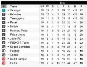 kedudukan terkini liga super 2011
